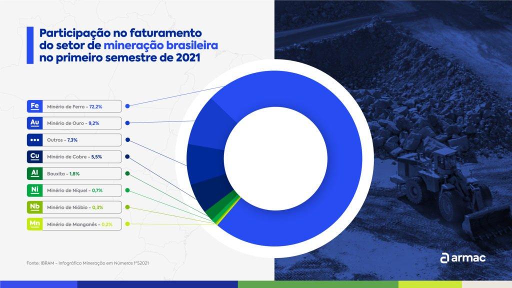 o-que-é-cfem-grafico-de-faturamento-primeiro-semestre-2021